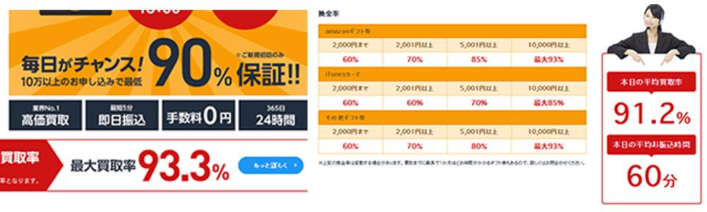 アマプライムのサイトで表示されている換金率