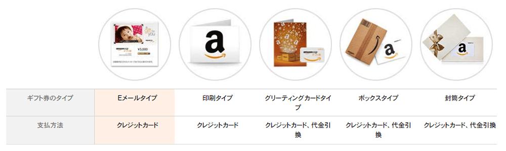 アマゾンギフト券のタイプ別購入方法
