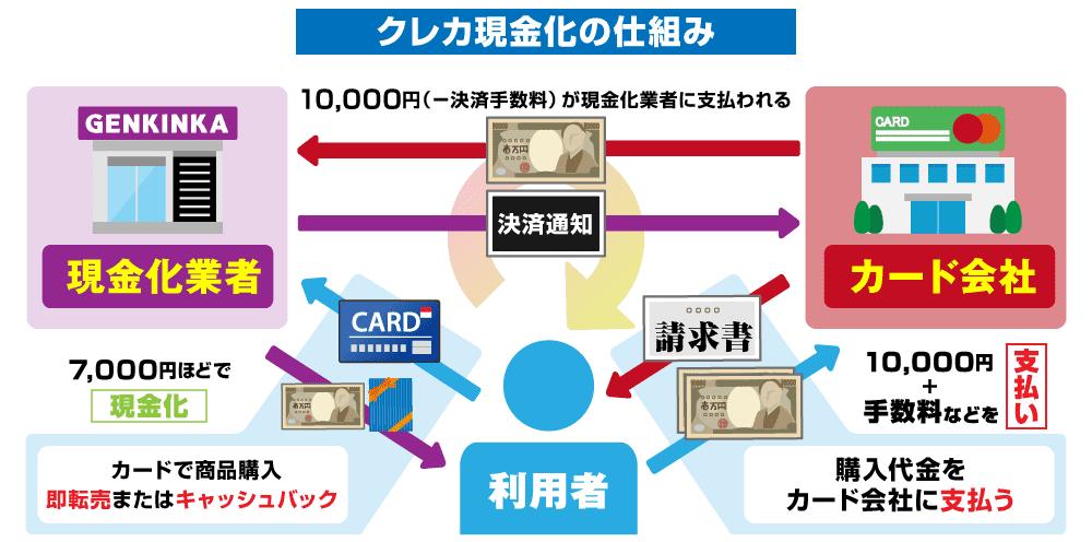 クレジットカード現金化の仕組み図