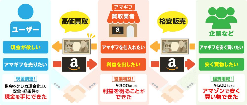Amazonギフト券買取ビジネスの流れ