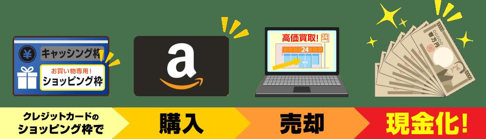Amazonギフト券現金化の流れ