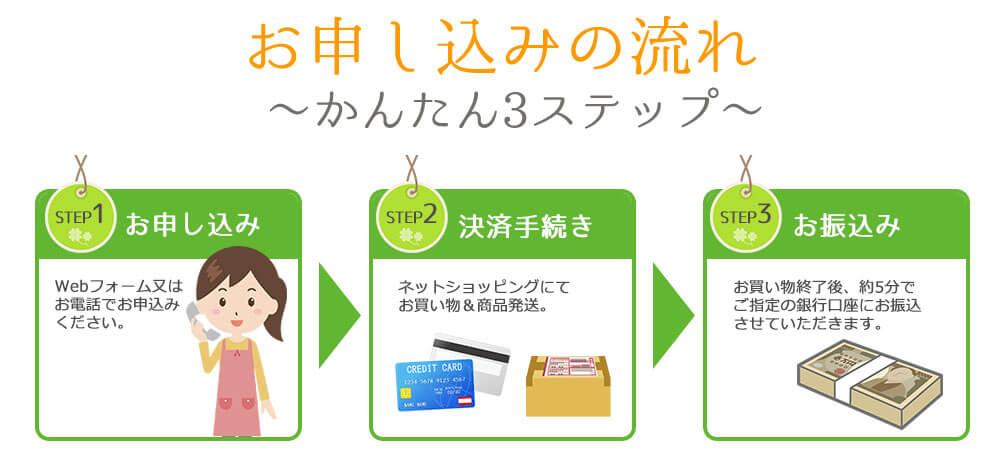 クレジットカード現金化ライフの申し込みの流れ