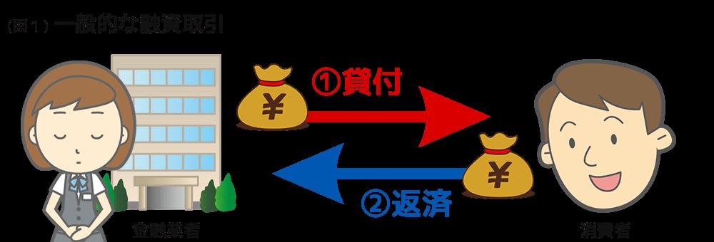 図①一般的な融資取引
